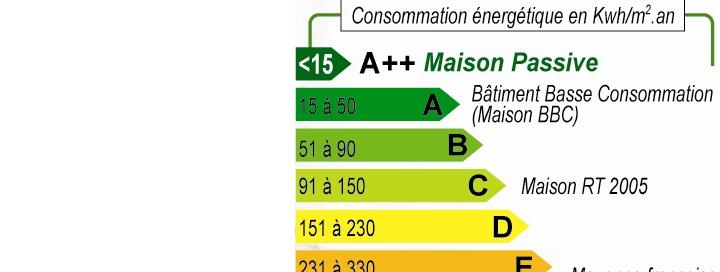 seuil de consommation énergétique